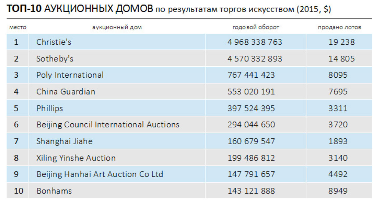 Топ 10 аукционных домов